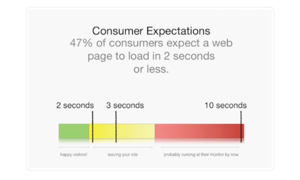 3 seconds to engage the customer 7 ux rules